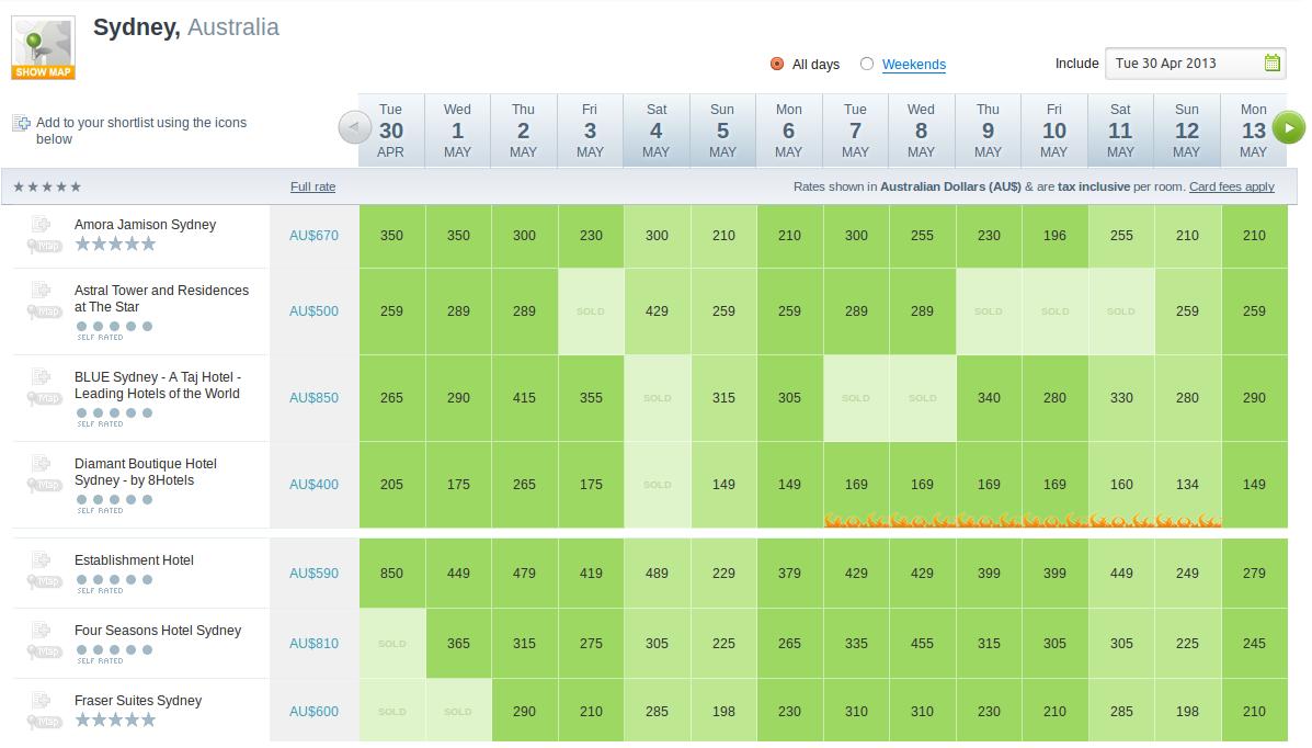 Wotif availability grid